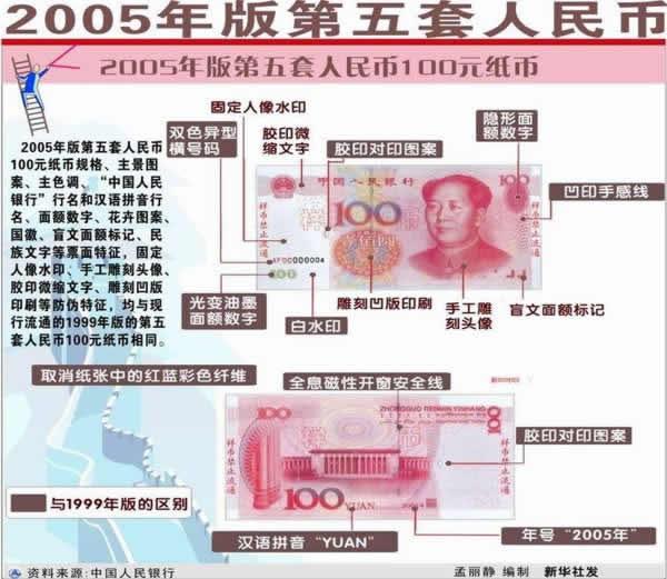 期货频道_2005年版第五套人民币真假识别(组图) _ 东方财富网